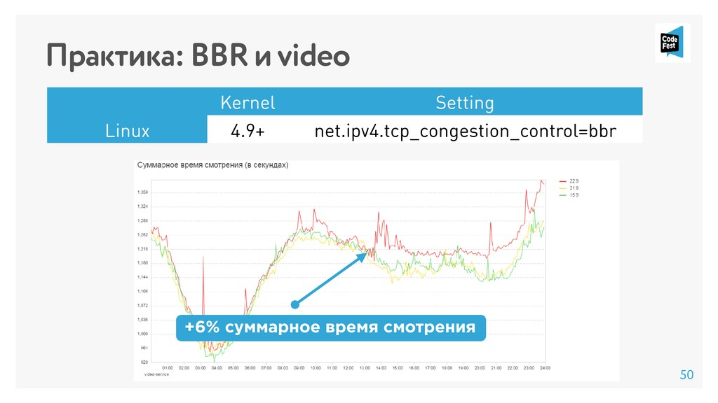 Практика: BBR и video +6% суммарное время смотр...