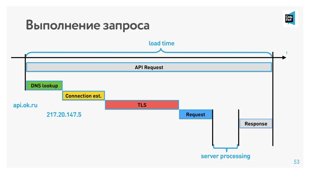 Выполнение запроса API Request TLS Connection e...
