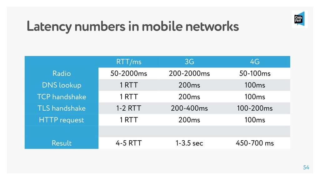 Latency numbers in mobile networks RTT/ms 3G 4G...