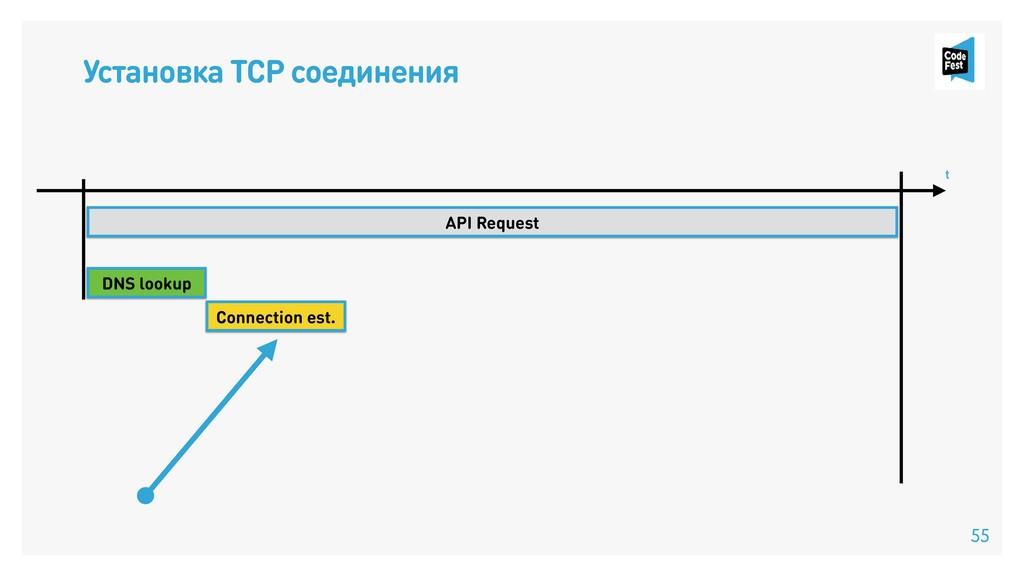 Установка TCP соединения API Request Connection...