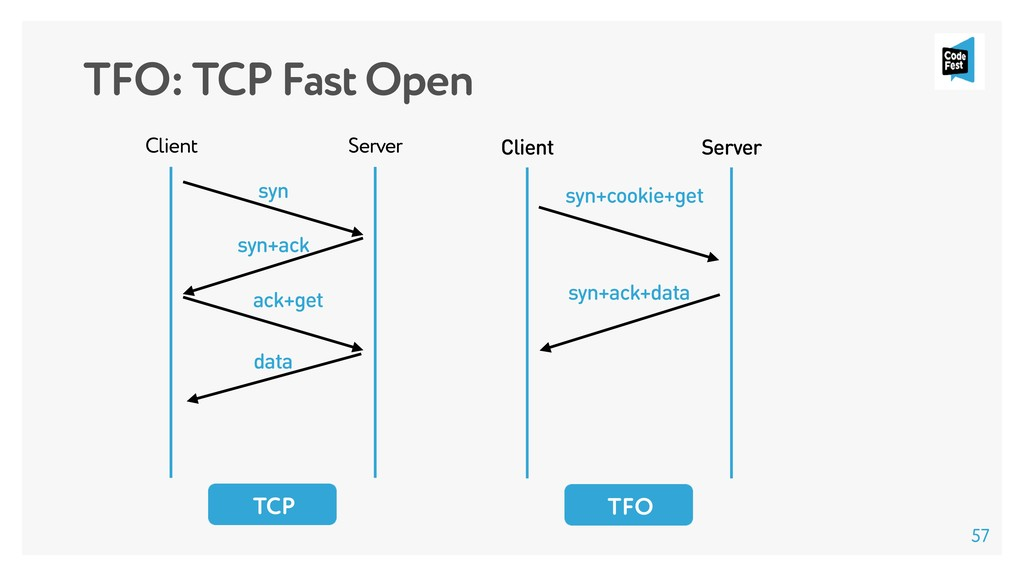 TFO: TCP Fast Open Client Server syn syn+ack ac...