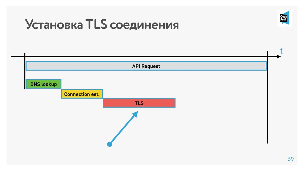 Установка TLS соединения API Request Connection...