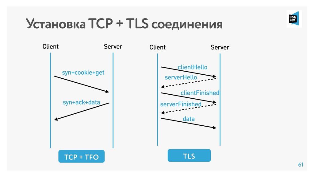 Установка TCP + TLS соединения TLS Client Serve...
