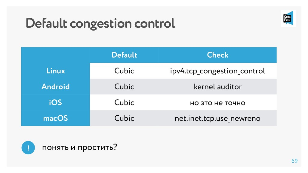 Default congestion control понять и простить? !...