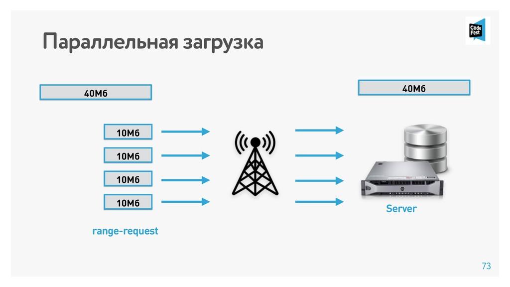 Параллельная загрузка Server 40Мб 10Мб 10Мб 10М...