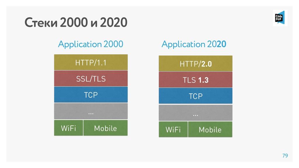 Стеки 2000 и 2020 HTTP/1.1 SSL/TLS TCP HTTP/2.0...