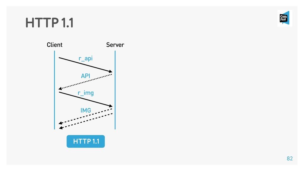 HTTP 1.1 Client Server HTTP 1.1 r_api API r_img...
