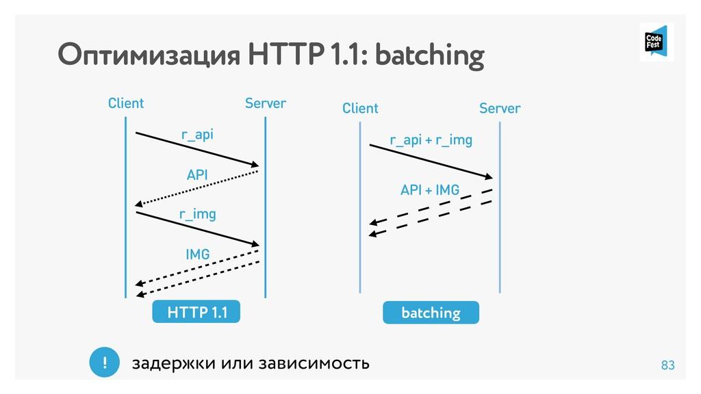 Оптимизация HTTP 1.1: batching Client Server HT...