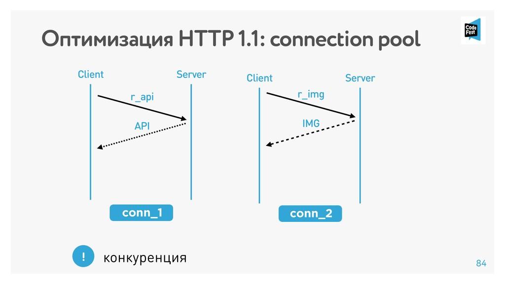 Оптимизация HTTP 1.1: connection pool Client Se...