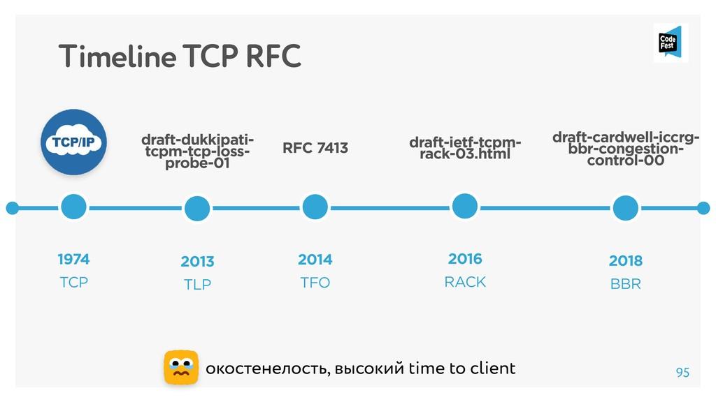 Timeline TCP RFC 1974 TCP 2014 TFO RFC 7413 око...
