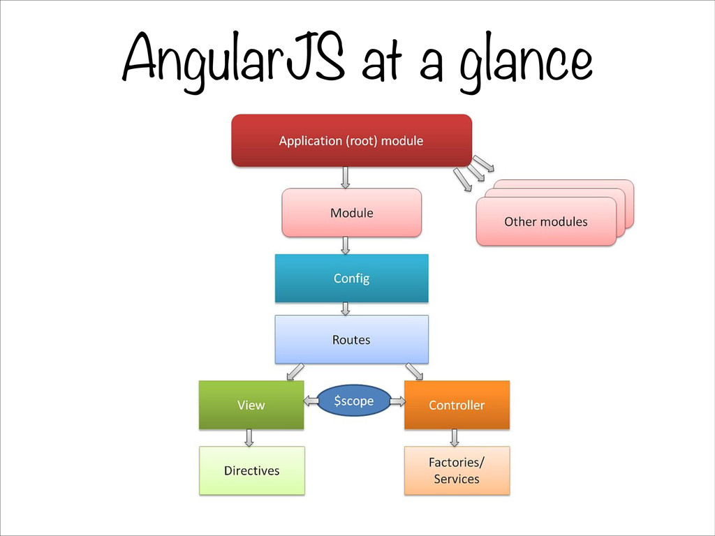AngularJS at a glance