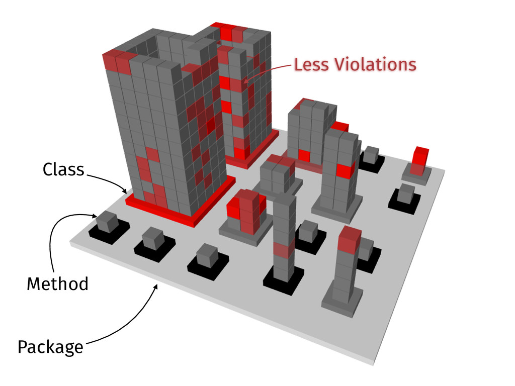 Package Class Method Less Violations