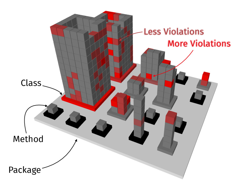 Package Class Method More Violations Less Viola...