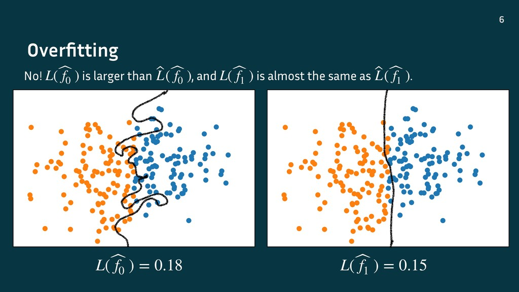 Overfitting 6 No! is larger than , and is almost...