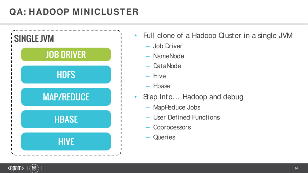 14 QA: HADOOP MINICLUSTER • Full clone of a Had...