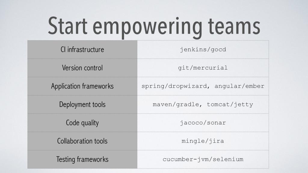 Start empowering teams CI infrastructure jenkin...