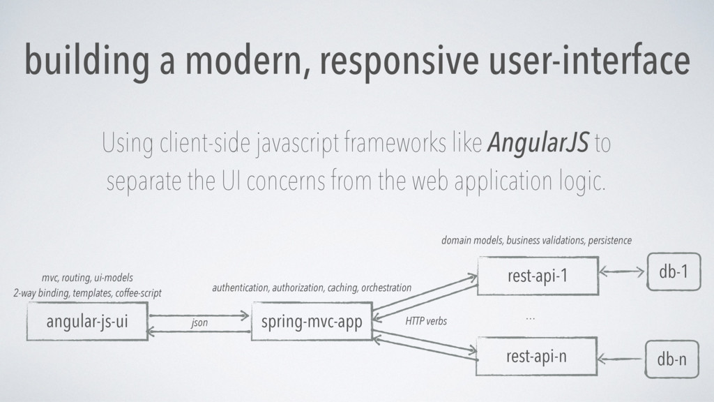 building a modern, responsive user-interface Us...