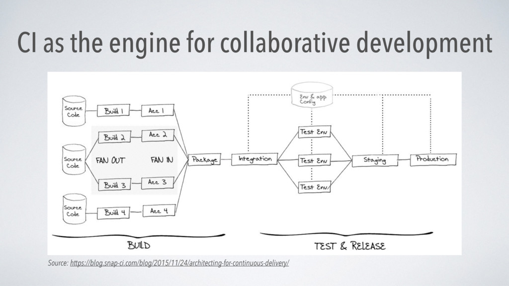 CI as the engine for collaborative development ...