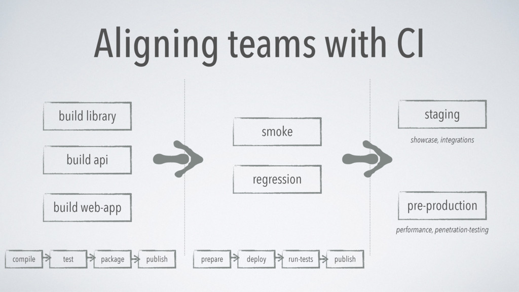build library build api build web-app smoke reg...