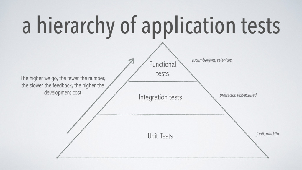 a hierarchy of application tests Unit Tests Int...