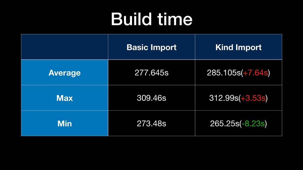 Basic Import Kind Import Average 277.645s 285.1...