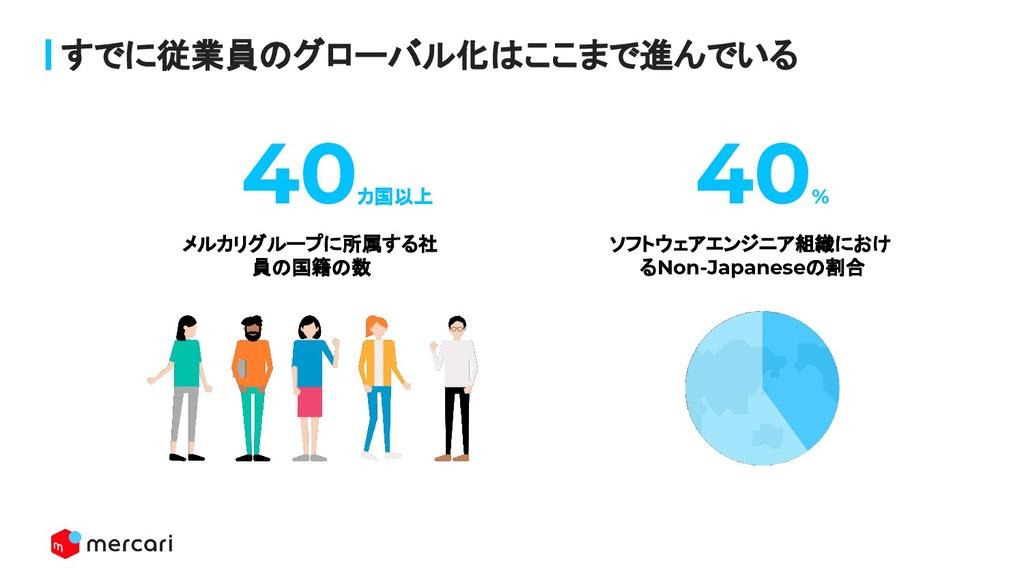 すでに従業員のグローバル化はここまで進んでいる 40 カ国以上 40 % メルカリグループに所...
