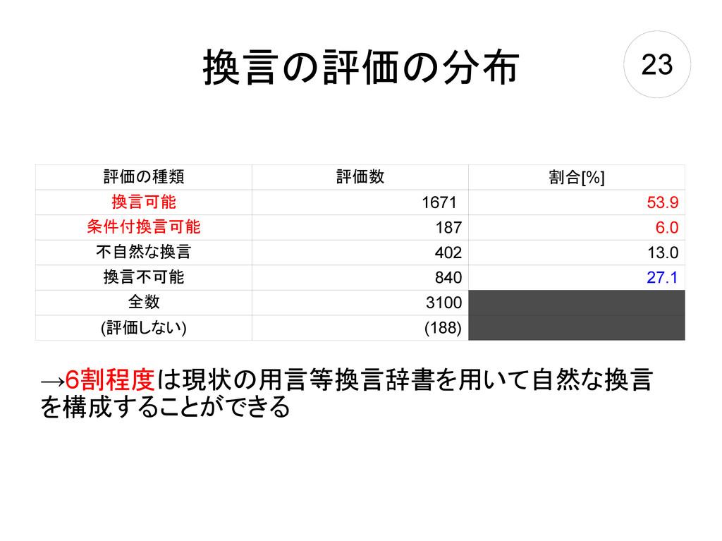 換言の評価の分布 評価の種類 評価数 割合[%] 換言可能 1671 53.9 条件付換言可能...