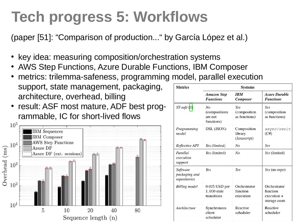 "15 Tech progress 5: Workflows (piper [51]: ""Com..."