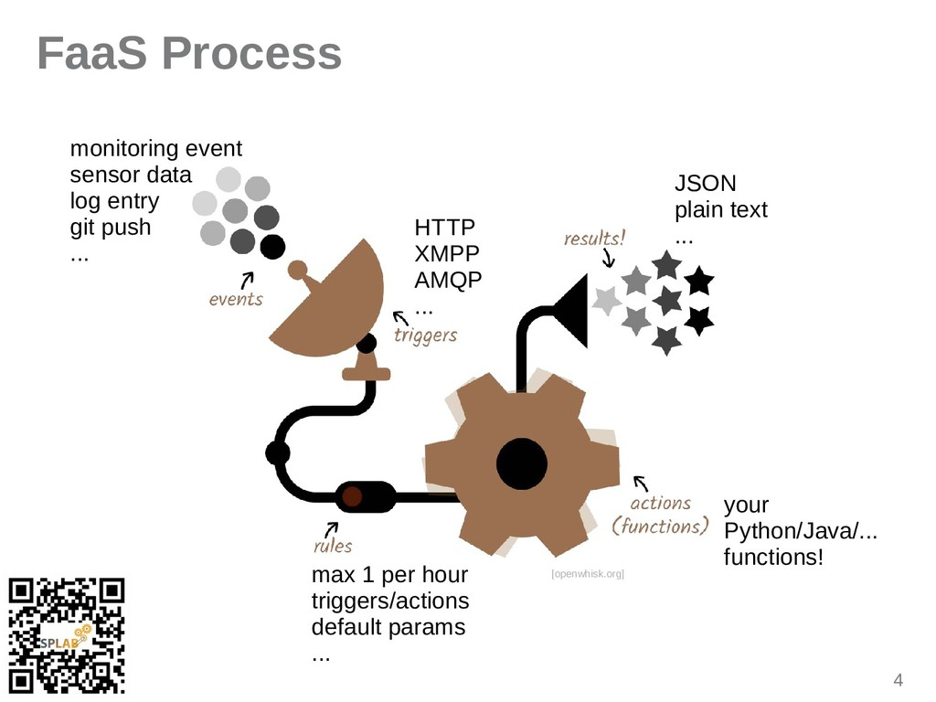 4 FaaS Process [openwhisk.org] monitoring event...