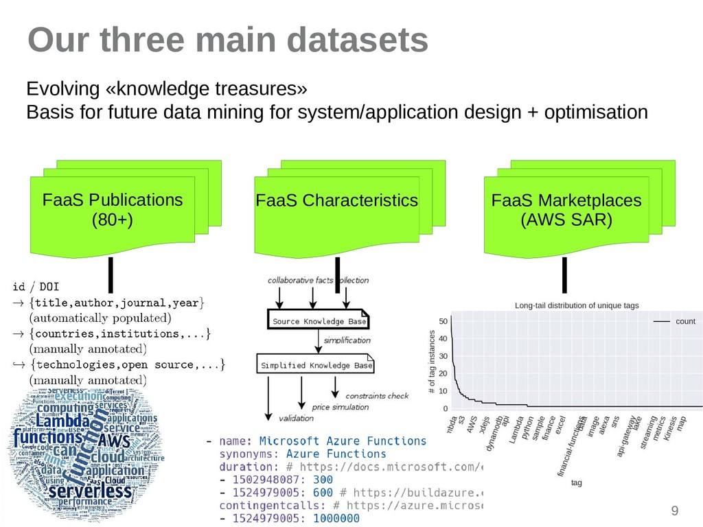 9 Our three main datasets Evolving «knowledge t...