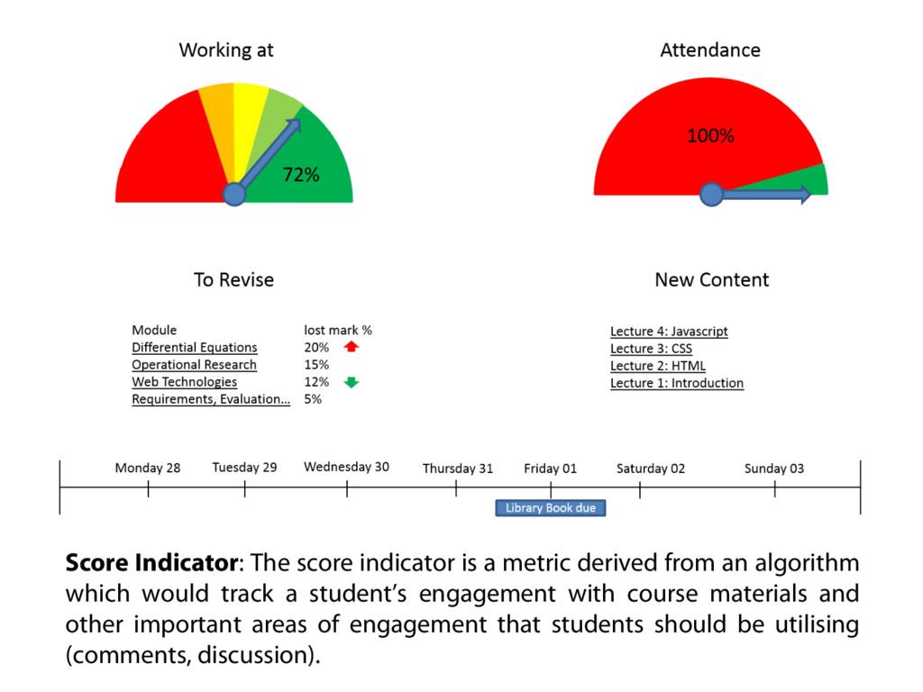 Score Indicator: The score indicator is a metri...