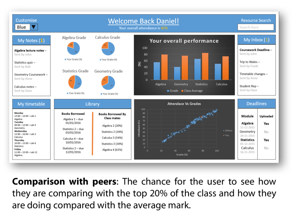 Comparison with peers: The chance for the user ...