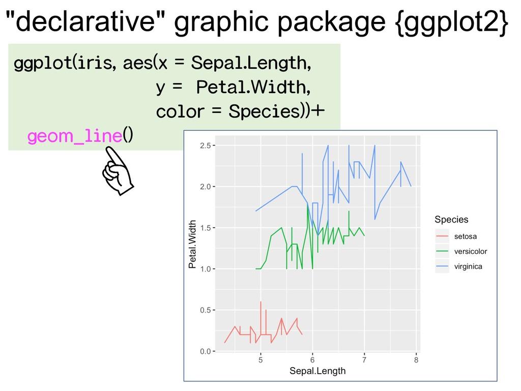 ggplot(iris, aes(x = Sepal.Length, y = Petal.Wi...