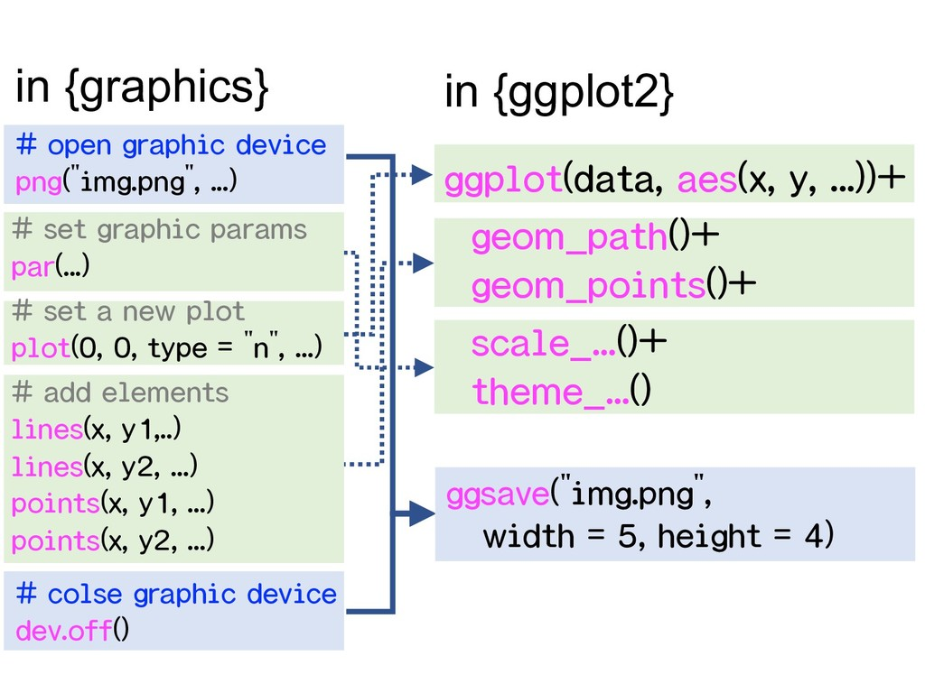 # set graphic params par(...) # set a new plot ...