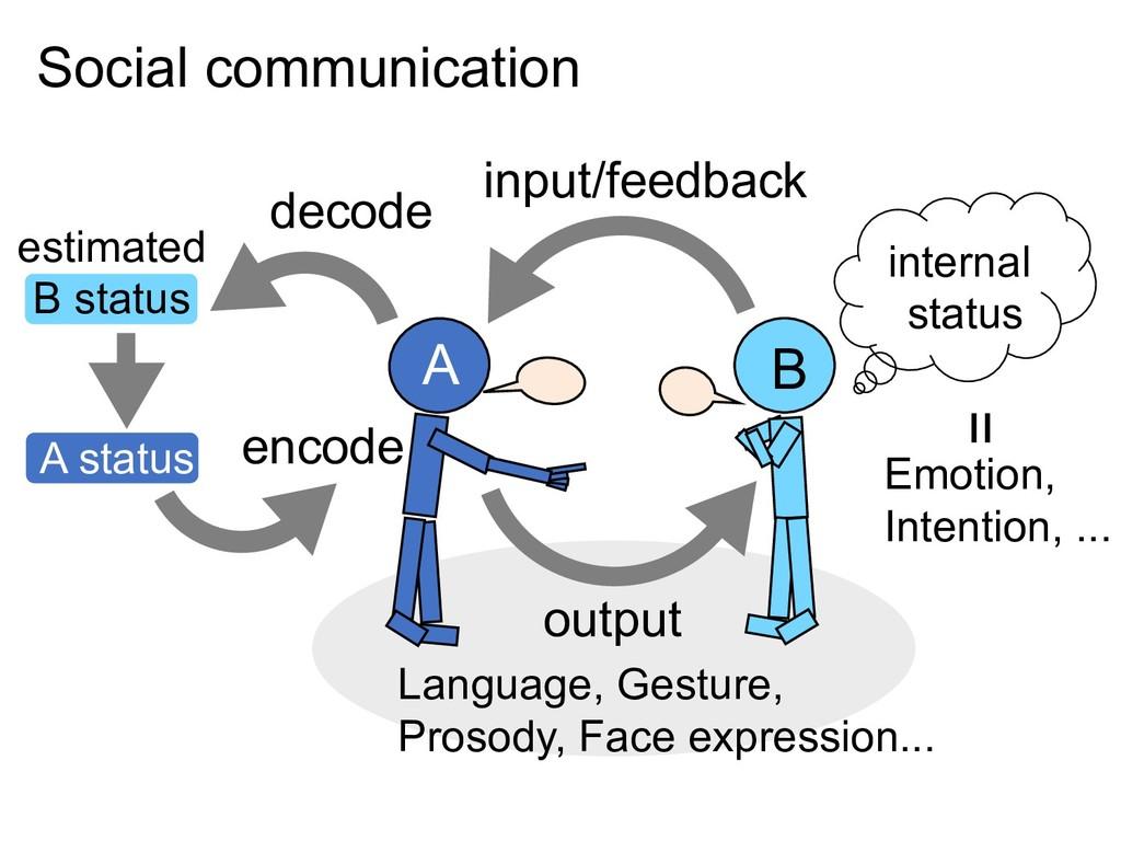 Social communication output input/feedback deco...