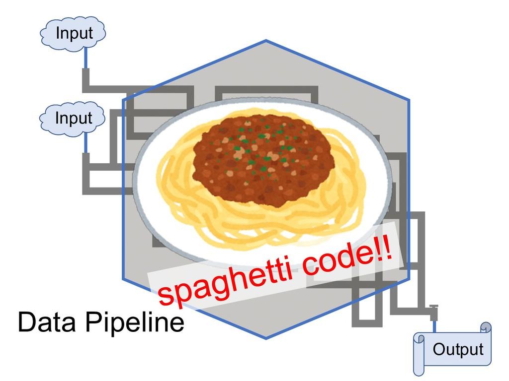 Output Input Input Data Pipeline