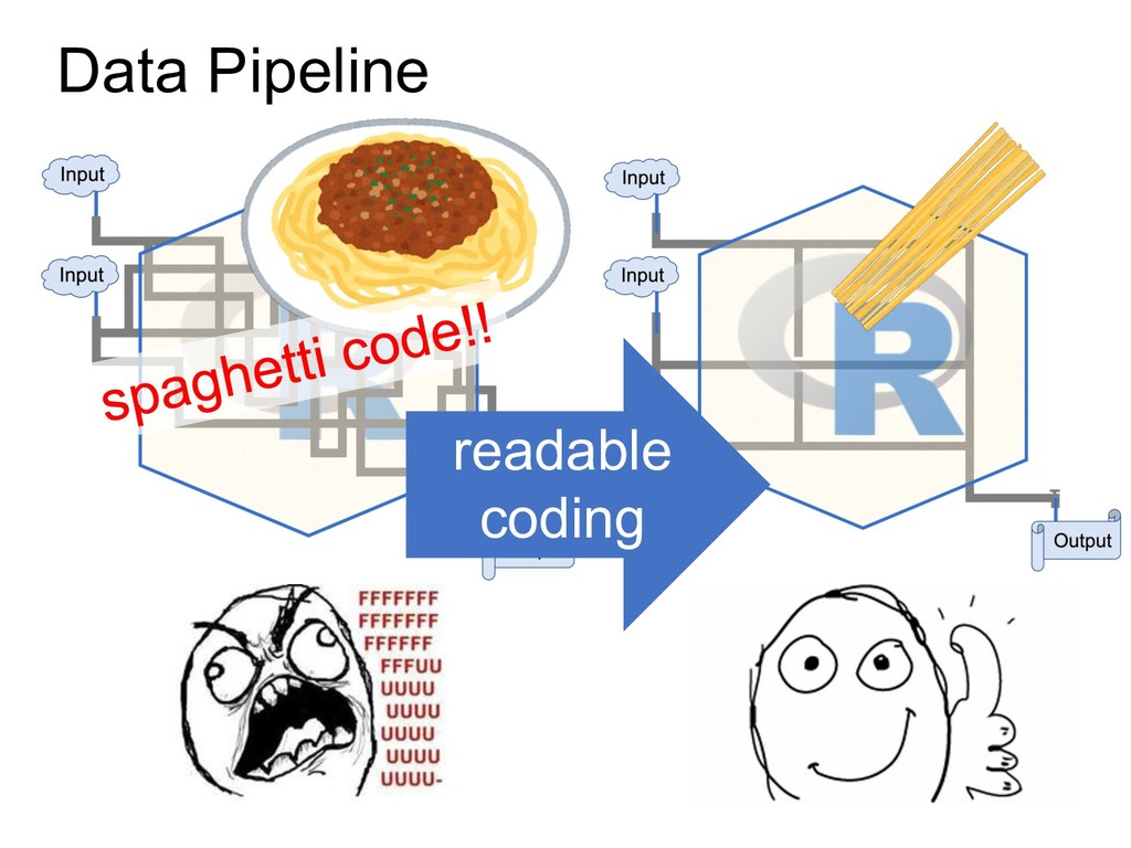 Data Pipeline readable coding