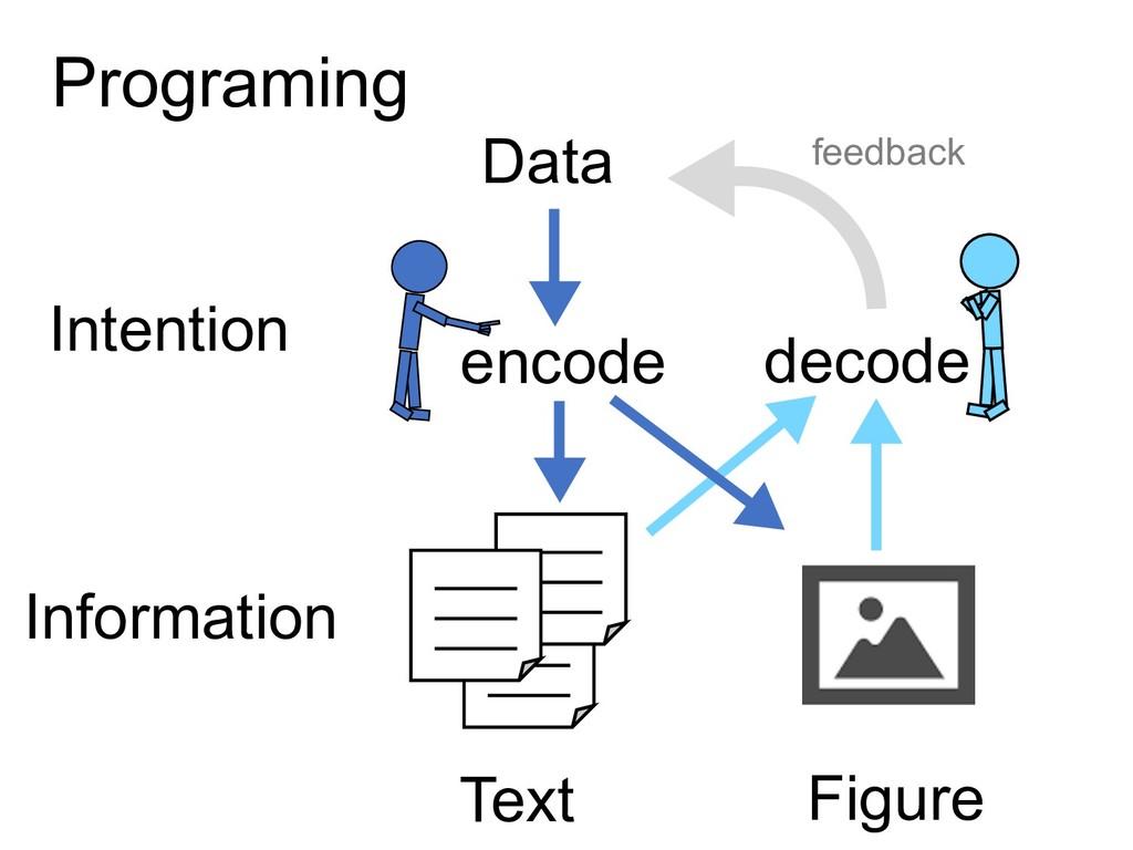 Text Figure Information Intention Data decode e...