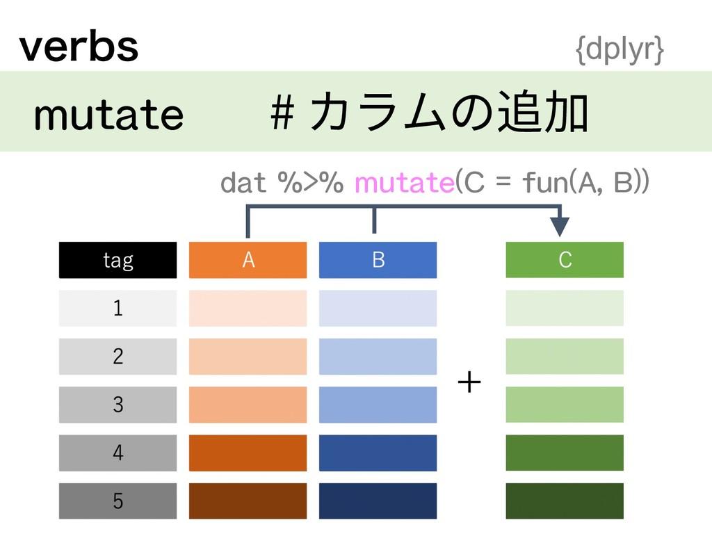 WFSCT {dplyr} mutate # カラムの追加 + dat %>% mutate(...