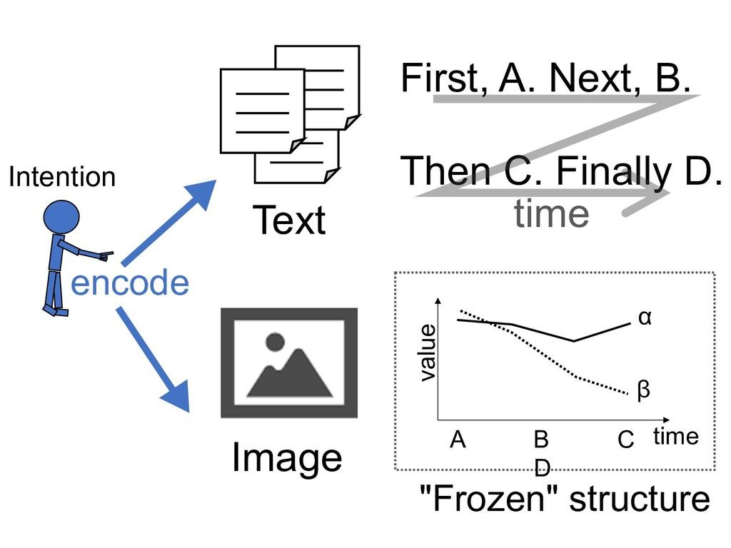 Text Image First, A. Next, B. Then C. Finally D...