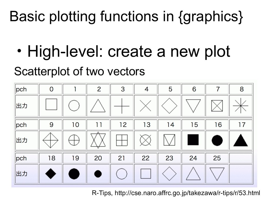 ‧High-level: create a new plot Scatterplot of t...