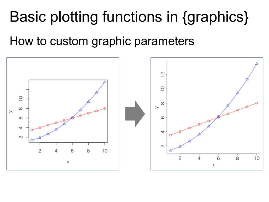 How to custom graphic parameters Basic plotting...