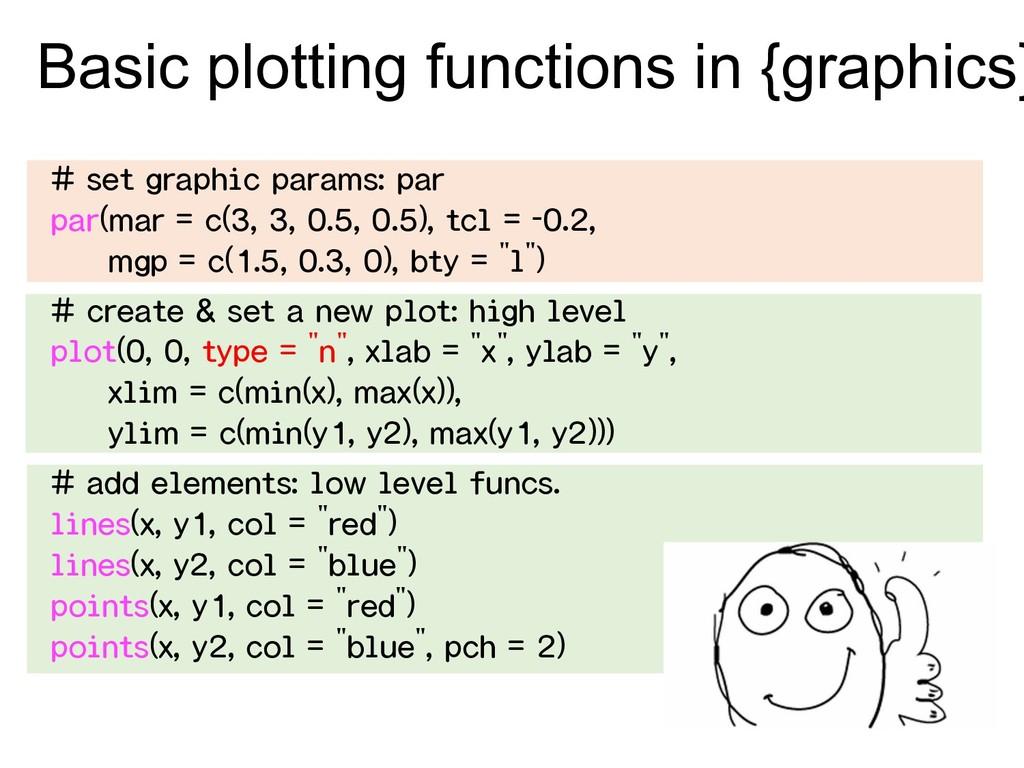 # set graphic params: par par(mar = c(3, 3, 0.5...