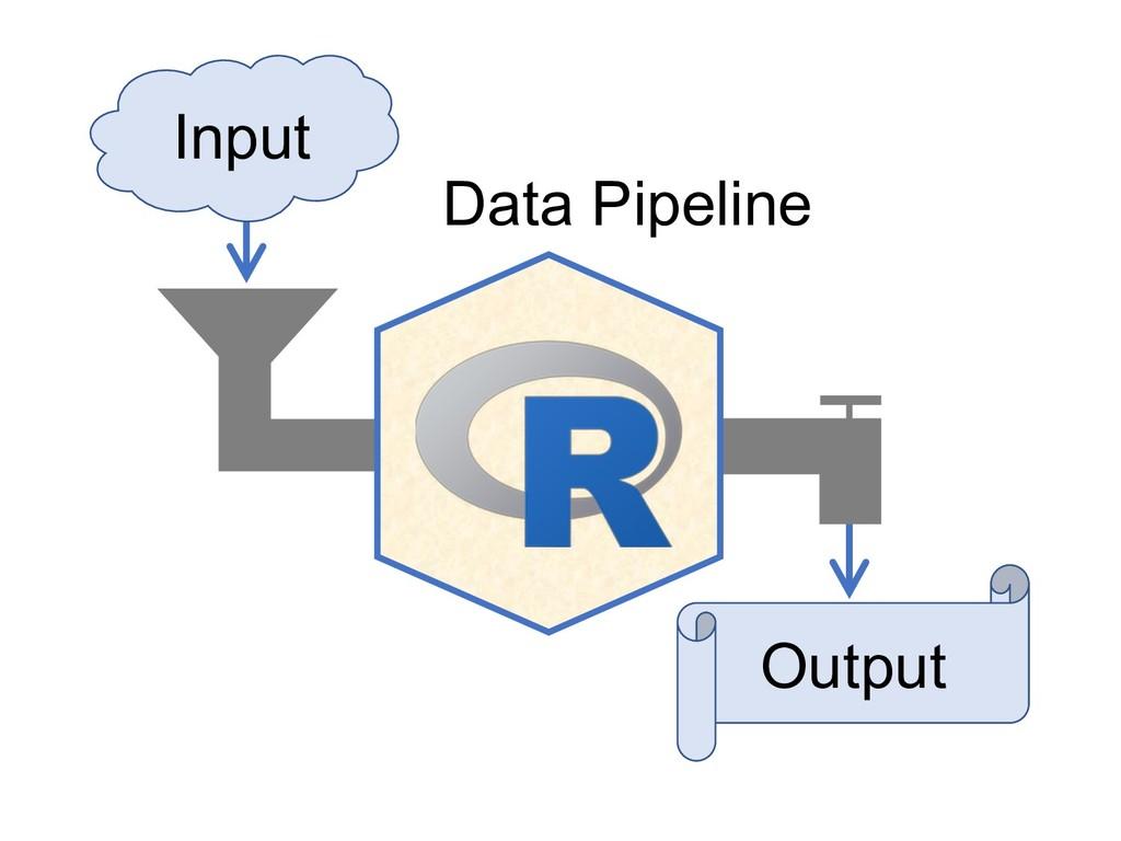 Input Output Data Pipeline