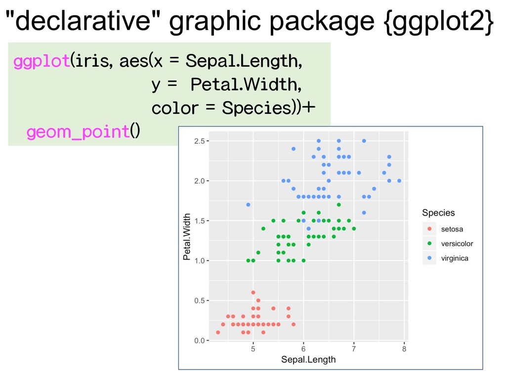 """declarative"" graphic package {ggplot2} ggplot(..."