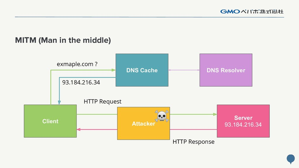 33 MITM (Man in the middle) Client DNS Cache Se...
