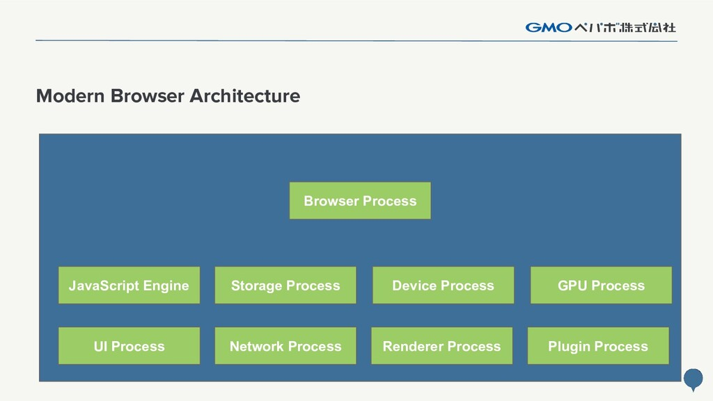 34 Modern Browser Architecture UI Process Netwo...