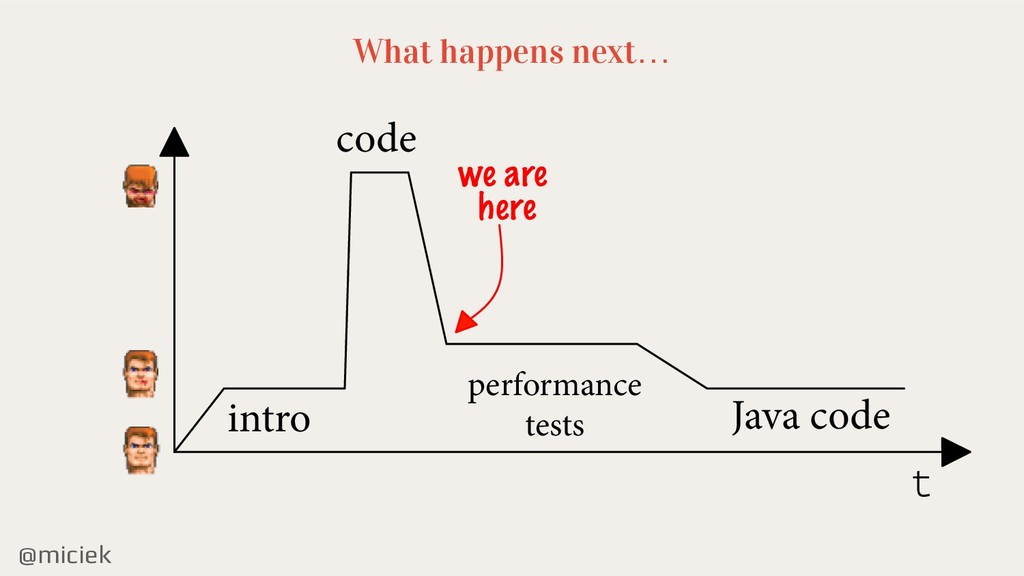 @miciek What happens next… intro code Java code...