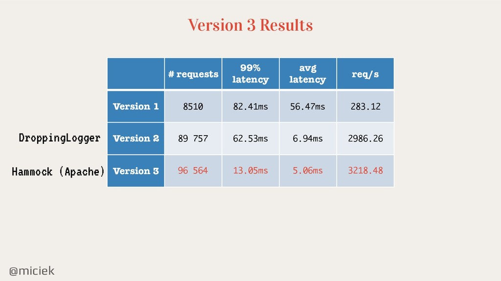 @miciek Version 3 Results # requests 99% latenc...