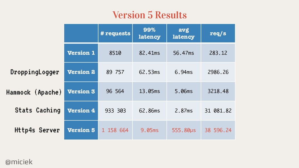 @miciek Version 5 Results # requests 99% latenc...